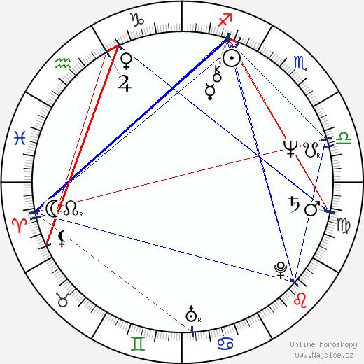 Andrej Hryc wikipedie wiki 2019, 2020 horoskop