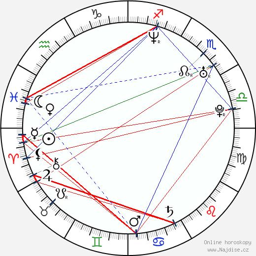 Andrej Iskanov wikipedie wiki 2018, 2019 horoskop