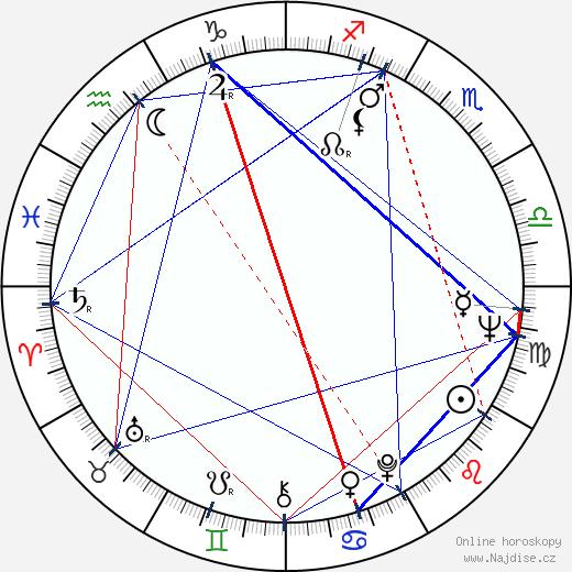 Andrej Končalovskij wikipedie wiki 2018, 2019 horoskop