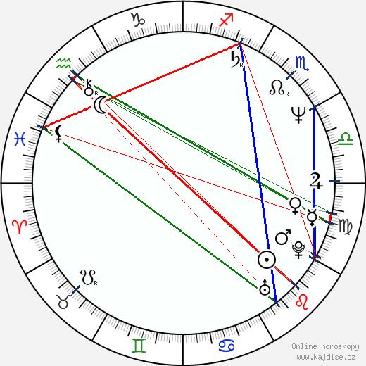 Andrej Krasko wikipedie wiki 2020, 2021 horoskop