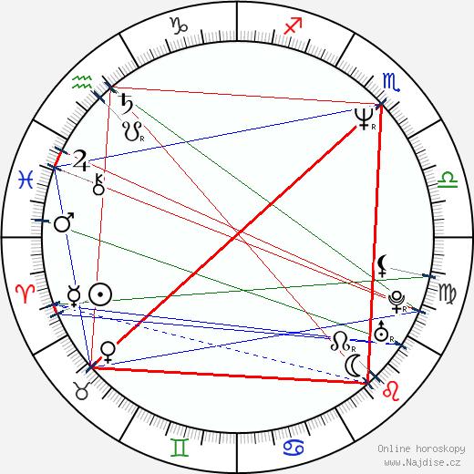 Andrej Kravčuk wikipedie wiki 2020, 2021 horoskop
