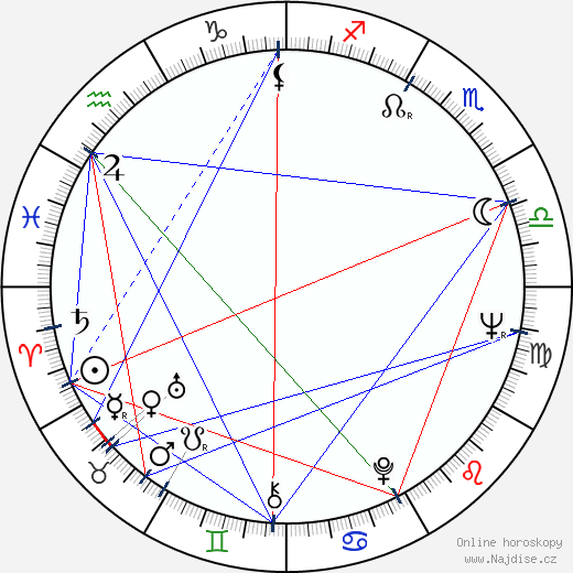 Andrej Krob wikipedie wiki 2020, 2021 horoskop