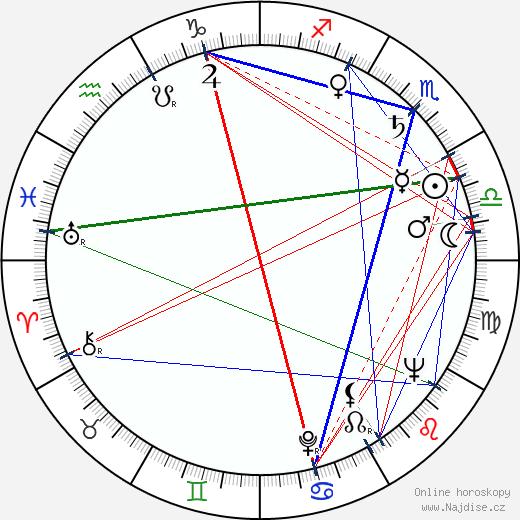 Andrej Mojžiš wikipedie wiki 2020, 2021 horoskop
