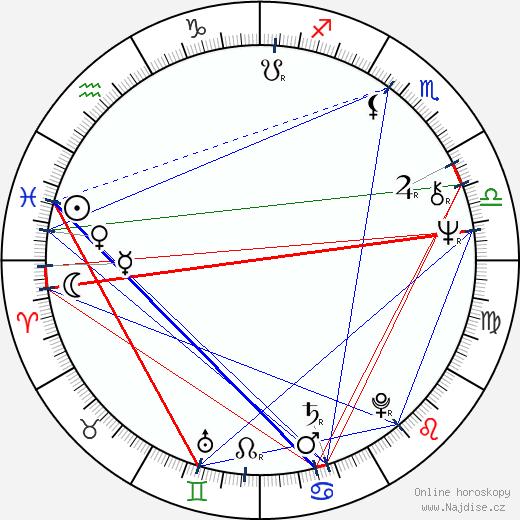 Andrej Pachinger wikipedie wiki 2019, 2020 horoskop