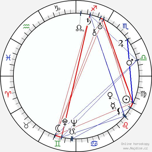 Andrej Platonov wikipedie wiki 2018, 2019 horoskop