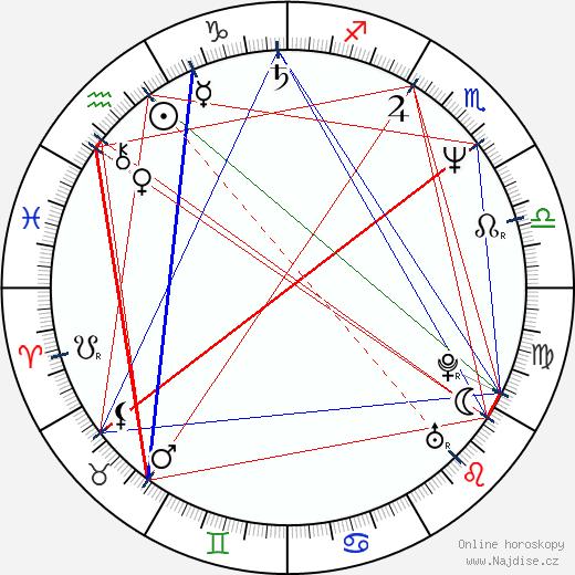 Andrej Rudenskij wikipedie wiki 2020, 2021 horoskop
