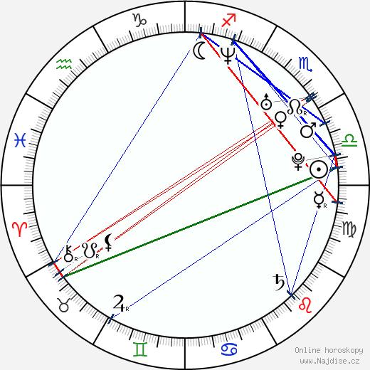 Andrej Ševčenko wikipedie wiki 2018, 2019 horoskop