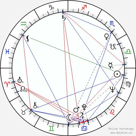 Andrej Šilan wikipedie wiki 2018, 2019 horoskop