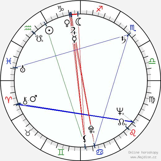 Andrej Vandlík wikipedie wiki 2019, 2020 horoskop