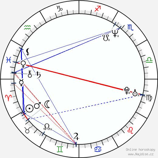 Andrej Žigalov wikipedie wiki 2018, 2019 horoskop