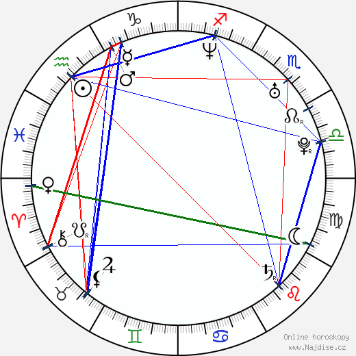 Andrés Couturier wikipedie wiki 2019, 2020 horoskop