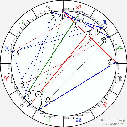 Andrés Iniesta wikipedie wiki 2019, 2020 horoskop