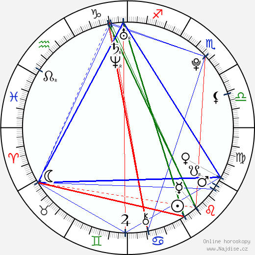 Andrew Caldwell wikipedie wiki 2018, 2019 horoskop