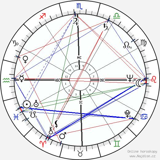 Andrew Faulds wikipedie wiki 2017, 2018 horoskop