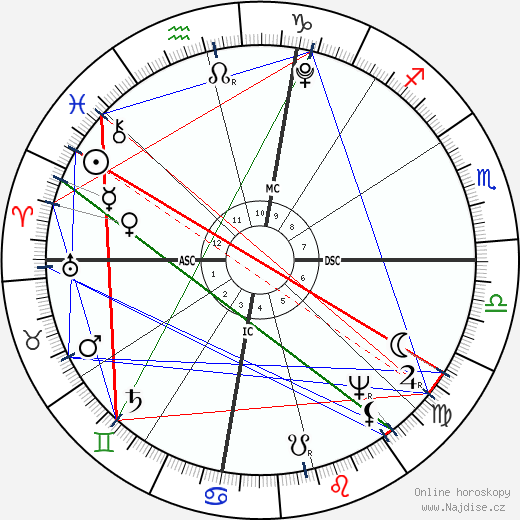 Andrew Jackson wikipedie wiki 2018, 2019 horoskop