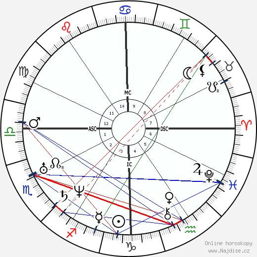Andrew Johnson wikipedie wiki 2018, 2019 horoskop