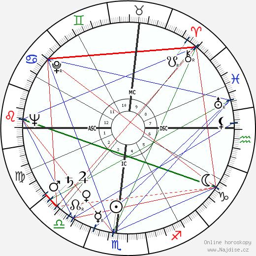 Andrew Mattei Gleason wikipedie wiki 2019, 2020 horoskop