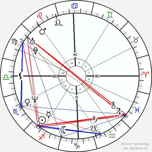 Andrew McCarthy wikipedie wiki 2017, 2018 horoskop