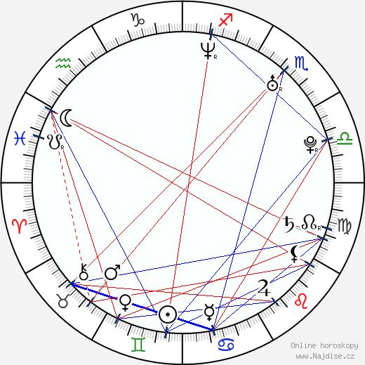 Andrew McNair wikipedie wiki 2017, 2018 horoskop