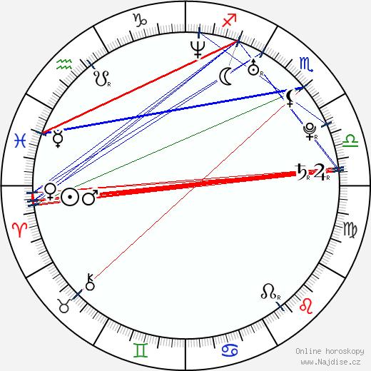 Andrew Moorman wikipedie wiki 2018, 2019 horoskop