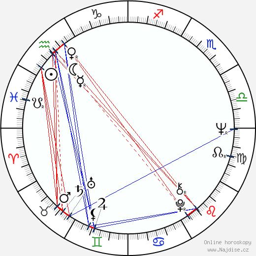 Andrew Robinson wikipedie wiki 2017, 2018 horoskop