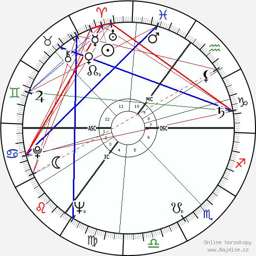 Andrew Sachs wikipedie wiki 2019, 2020 horoskop