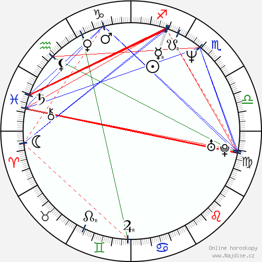 Andrew Stanton wikipedie wiki 2019, 2020 horoskop