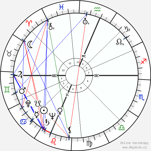 Andrew Wyeth wikipedie wiki 2019, 2020 horoskop