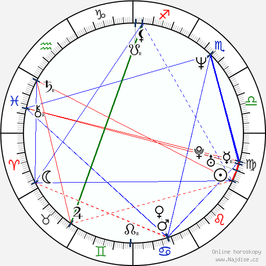 Andrzej Chyra wikipedie wiki 2020, 2021 horoskop