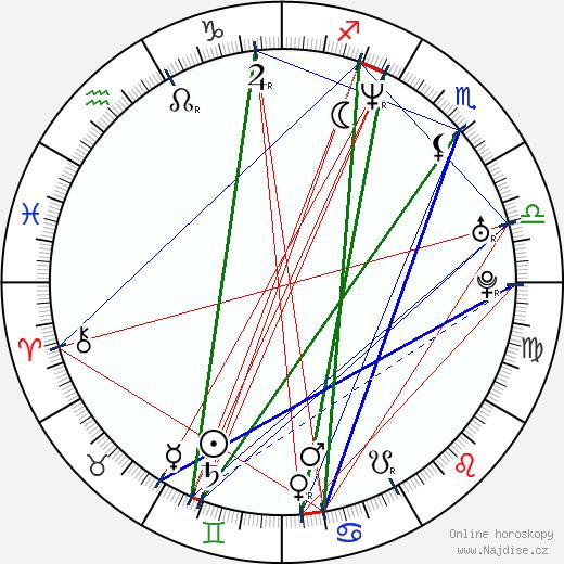 Andrzej Deskur wikipedie wiki 2019, 2020 horoskop