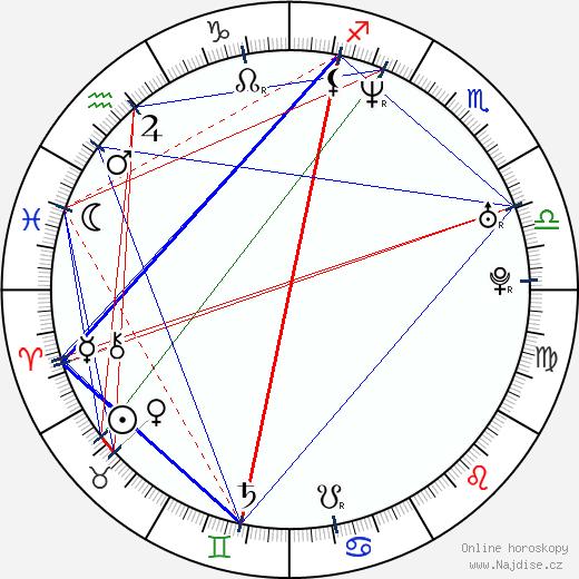 Andrzej Jan Szejna wikipedie wiki 2019, 2020 horoskop
