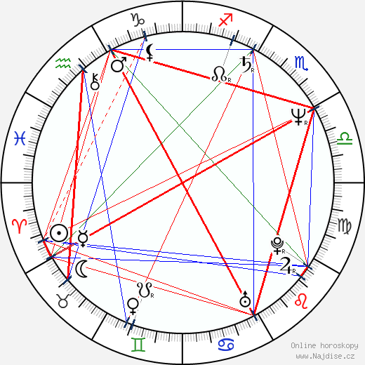 Andy Garcia wikipedie wiki 2019, 2020 horoskop