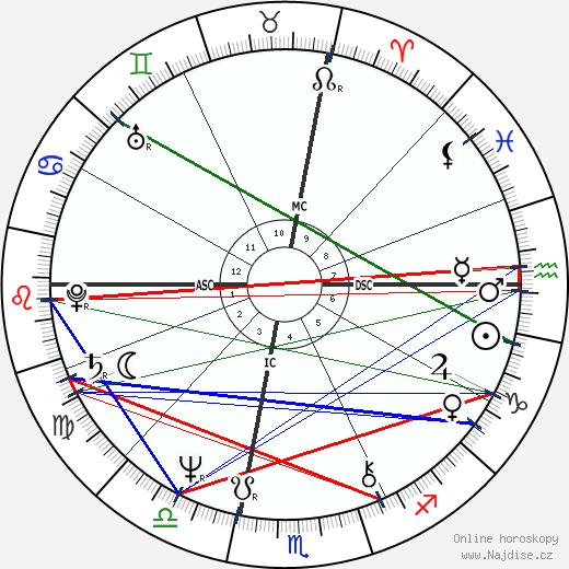 Andy Kaufman wikipedie wiki 2019, 2020 horoskop