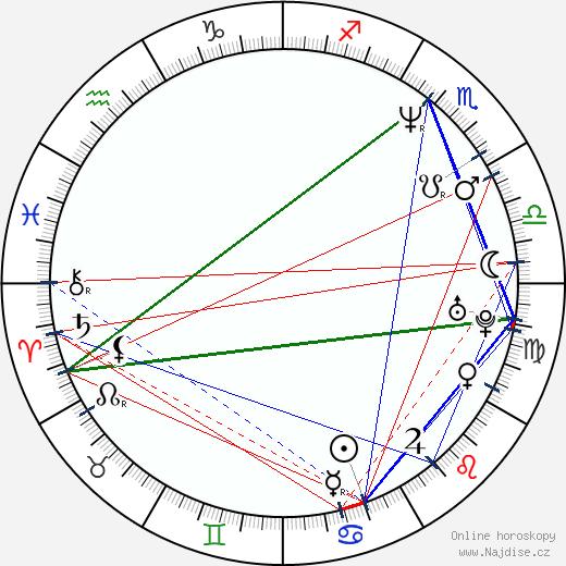 Andy Kraus wikipedie wiki 2018, 2019 horoskop