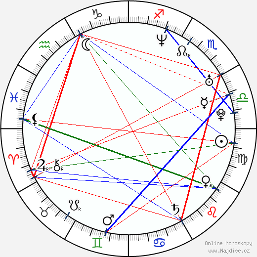 Andy LaPlegua wikipedie wiki 2018, 2019 horoskop