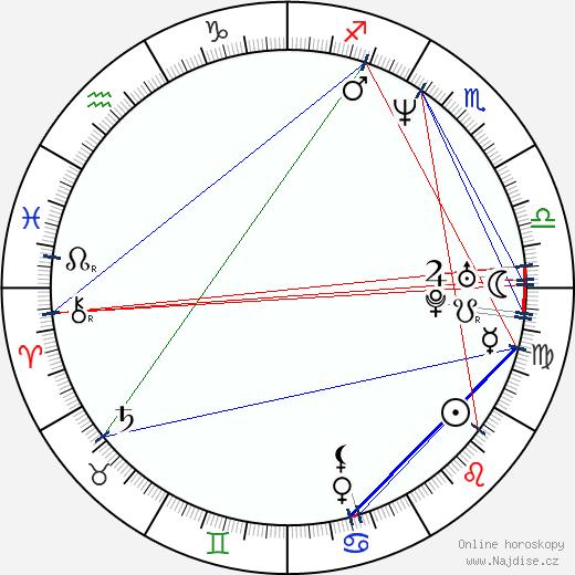 Andy Milder wikipedie wiki 2020, 2021 horoskop