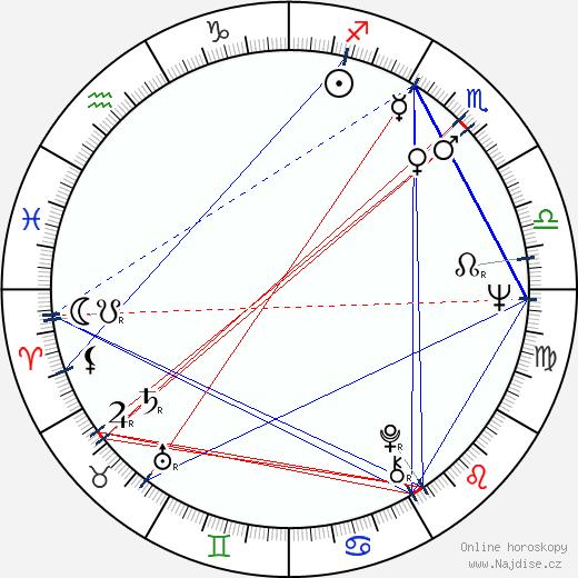 Andy Rabinovich wikipedie wiki 2018, 2019 horoskop