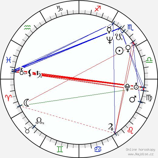 Andy Richter wikipedie wiki 2019, 2020 horoskop