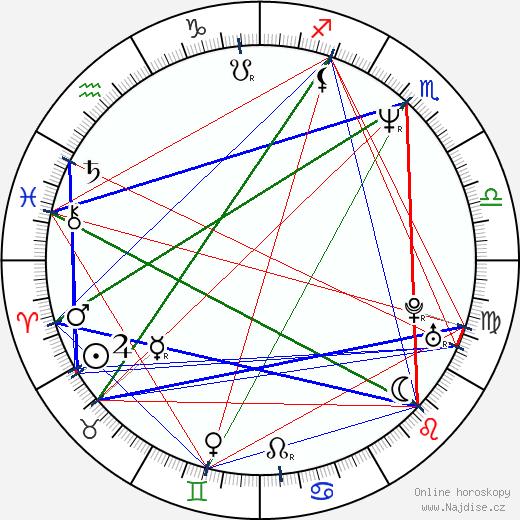Andy Serkis wikipedie wiki 2018, 2019 horoskop