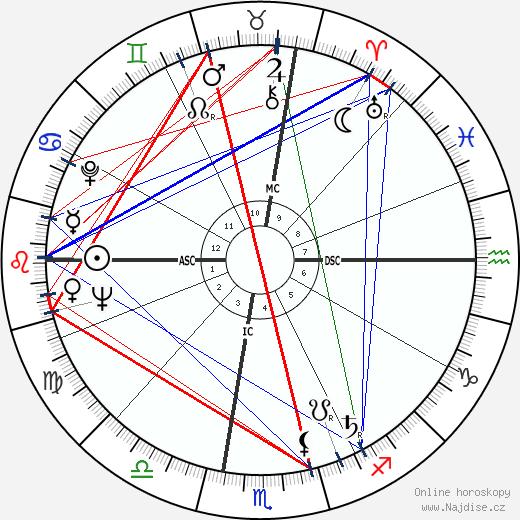 Andy Warhol wikipedie wiki 2019, 2020 horoskop