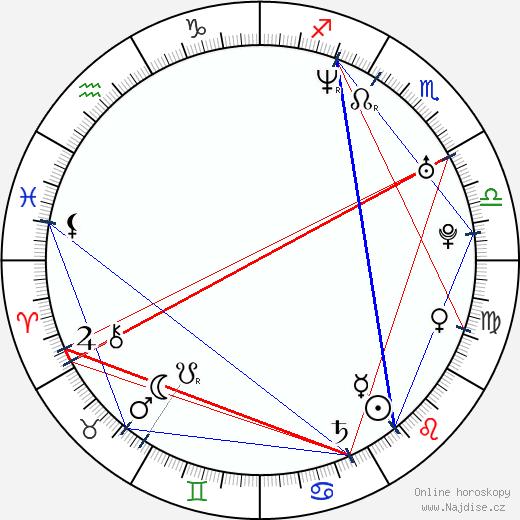 Ane Dahl Torp wikipedie wiki 2018, 2019 horoskop