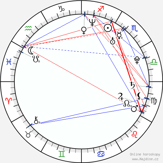 Anel Alexander wikipedie wiki 2017, 2018 horoskop