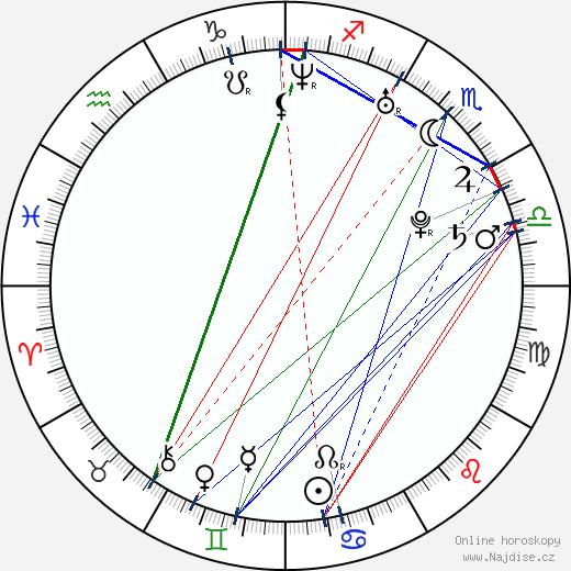 Anelia Georgieva Dineva wikipedie wiki 2018, 2019 horoskop