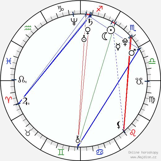 Aneta Faitová wikipedie wiki 2019, 2020 horoskop