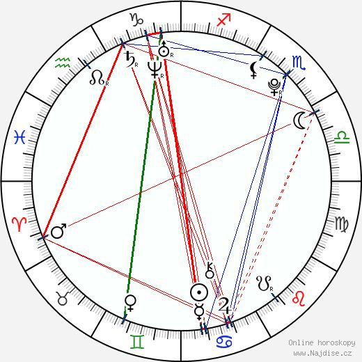 Aneta Galisová wikipedie wiki 2018, 2019 horoskop
