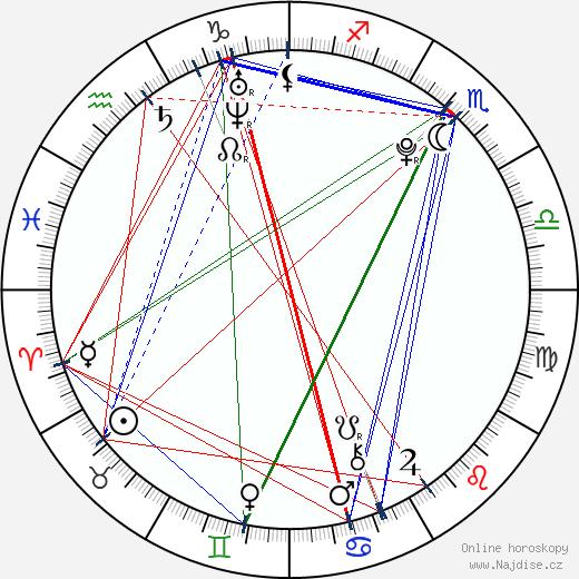 Aneta Krejčíková wikipedie wiki 2019, 2020 horoskop