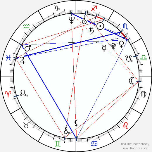 Aneta Langerová wikipedie wiki 2018, 2019 horoskop