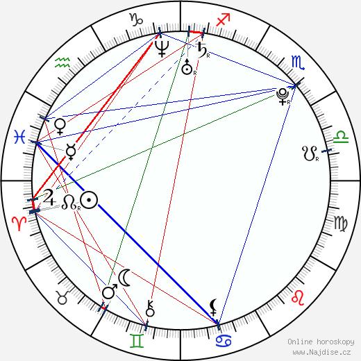 Aneta Sychrová wikipedie wiki 2017, 2018 horoskop
