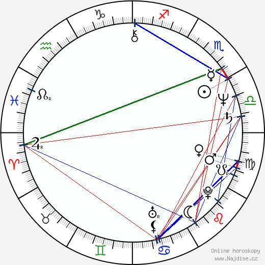 Ángel de Andrés López wikipedie wiki 2018, 2019 horoskop