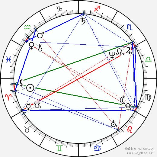 Ángel Illarramendi wikipedie wiki 2018, 2019 horoskop